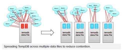 tempDb in many datafiles